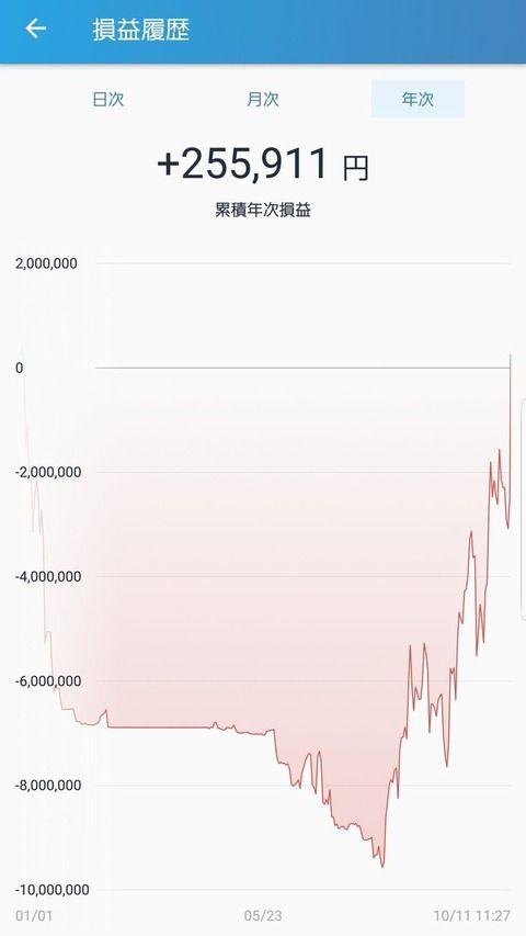 マイナス1000万円目前からプラ転した仮想通貨トレーダーさんがツイッターで話題にwwwwwwww