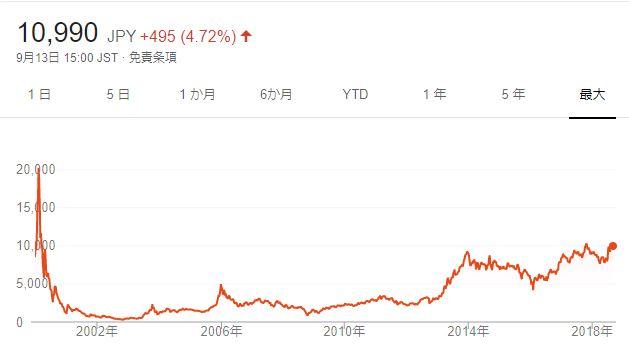 今後どうなる仮想通貨、インターネットバブルとのチャートに相似性はある?