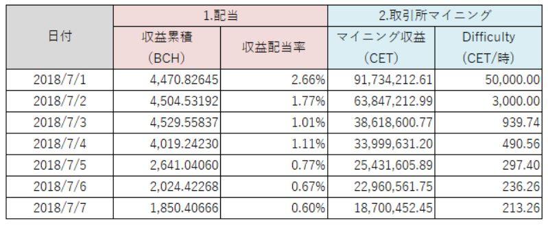 【CoinEx】CET収益配当&取引マイニングを総まとめ(配当率、取引所マイニング進捗、採掘難易度、エアドロップ等)