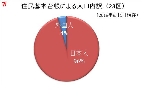 東京23区で中国人が著しく増加 特に新宿区、江戸川区、江東区、豊島区