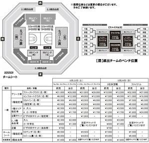 【一式】座席図、価格、プレイオフ形式