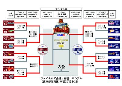 プレイオフトーナメント表0510