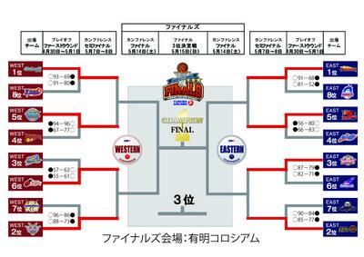 プレイオフトーナメント表0501
