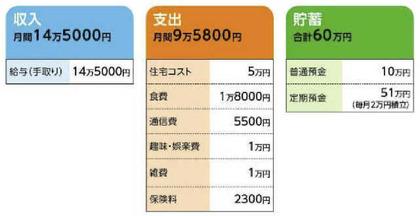 月収14万円
