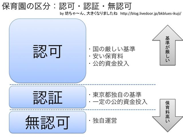 東京都における認可・認証・無認...