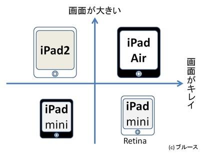 iPadCompare