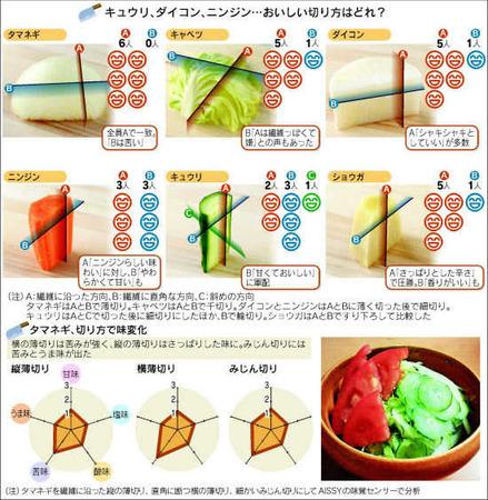 野菜は繊維の切り方でおいしさが変わる