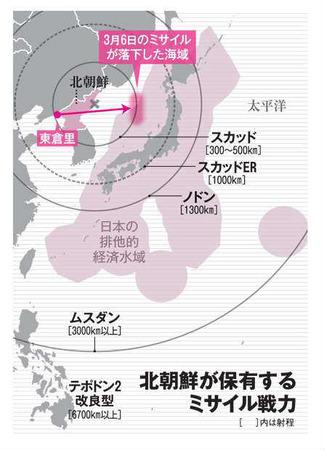 北朝鮮 ミサイル 射程