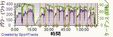 ロード 2014-01-05, パワー