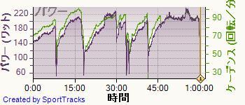 ロード 2014-02-08, パワー