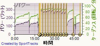 ロード 2014-01-28, パワー2