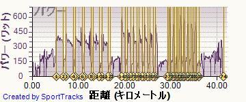ロード 2014-06-10, パワー