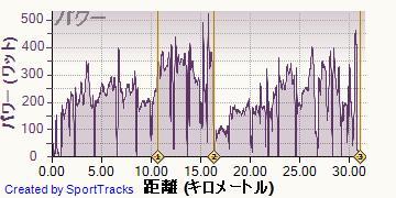ロード 2013-09-03, パワー