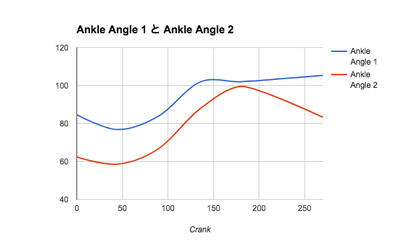 AnkleAngle