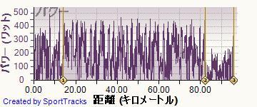 ロード 2014-07-06, パワー