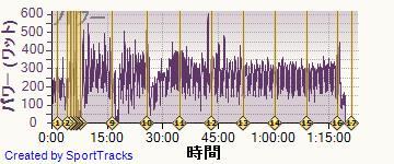 ロード 2014-04-12, パワー