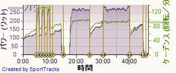 自転車 2014-02-02, パワー