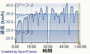 ロード 2013-08-10, 速度