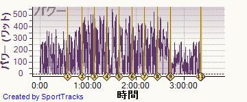 ロード 2014-04-13, パワー