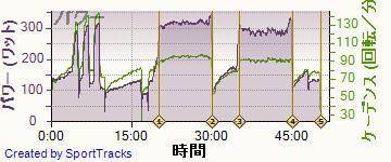 ロード 2014-02-03, パワー