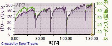 自転車 2014-06-07, パワー