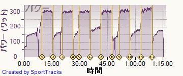 ロード 2014-04-16, パワー