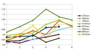 SB比較出力ギア比割ケーデンス割