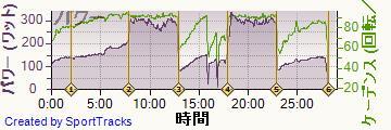 自転車 2014-01-06, パワー