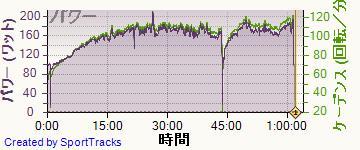 自転車 2013-12-01, パワー