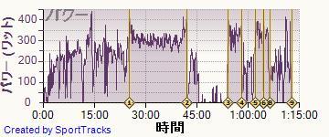 ロード 2014-07-08, パワー