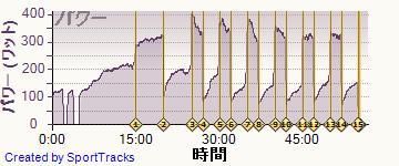 自転車 2014-04-07, パワー