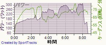 自転車 2014-02-07, パワー