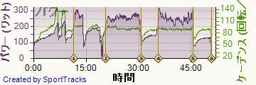 自転車 2014-01-07, パワー