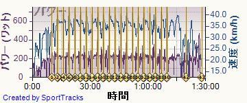 ロード 2014-06-03, パワー
