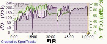 自転車 2014-01-30, パワー