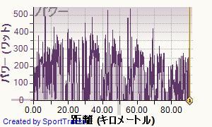 ロード 2013-06-30, パワー
