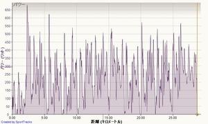 20121208data1