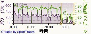 ロード 2014-01-19, パワー