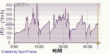 ロード 2013-10-01, パワー