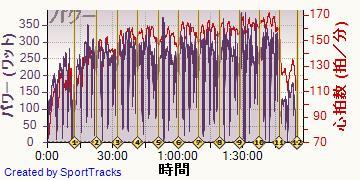 ロード 2013-11-09, パワー