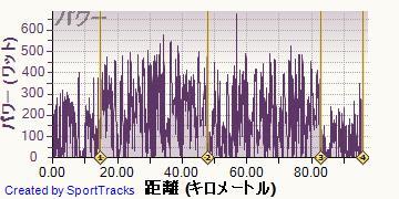 ロード 2013-10-06, パワー