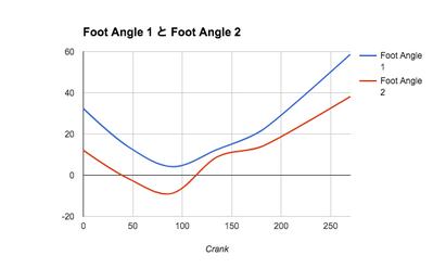 FootAngle