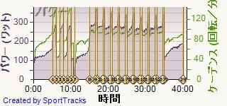 ロード 2014-01-28, パワー
