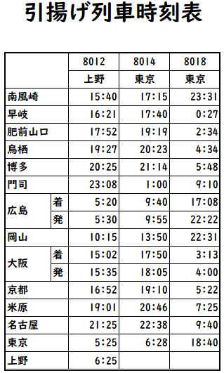 引揚げ列車時刻表