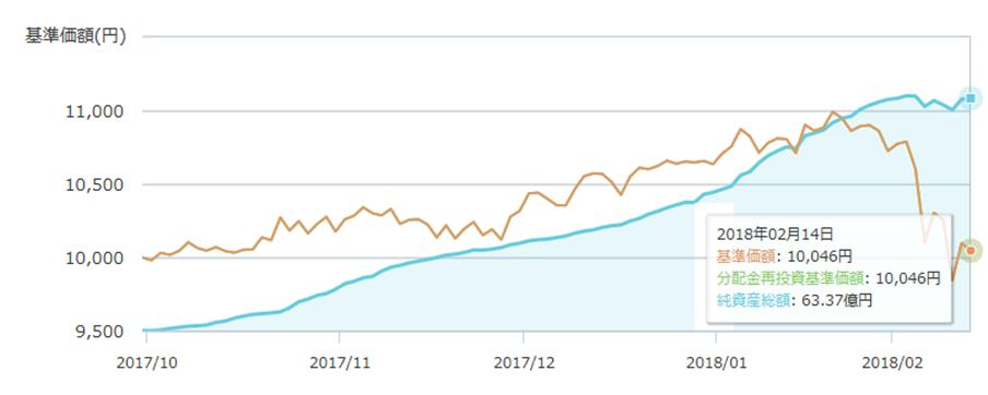 楽天 全米株式インデックス ファンド 追加積立分が約定 ブラック