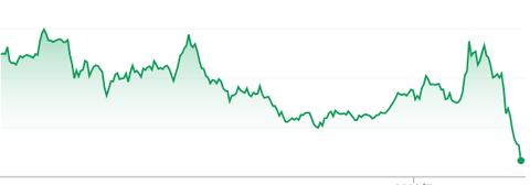 グラフ下降
