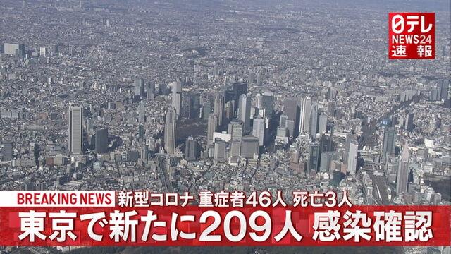 東京コロナ関連速報、コロナ感染者209人❓❗