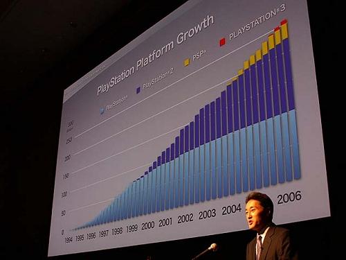 グラフで見るとPSファミリーは順調に推移している