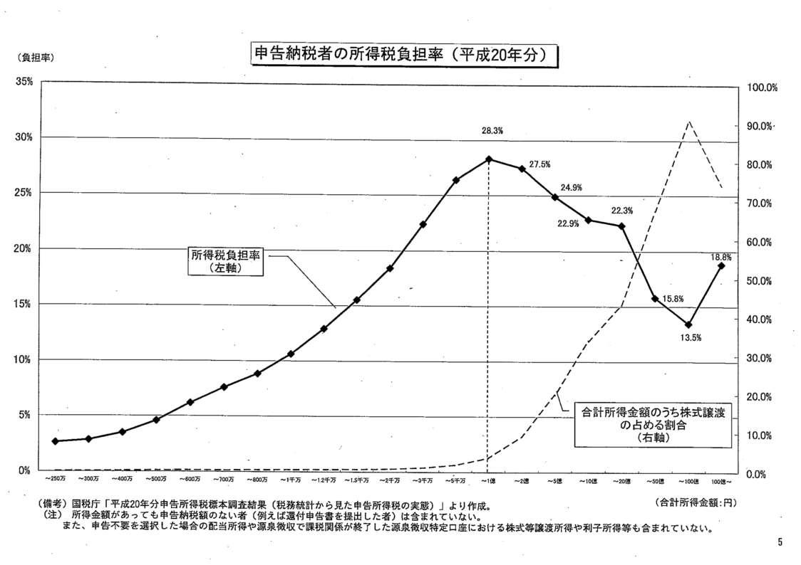 申告納税者の所得税負担率(平成20年分)