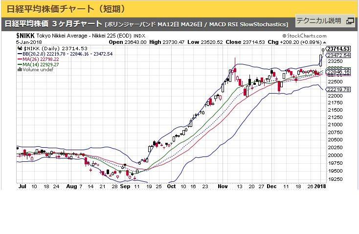 株価 チャート 平均 日経 リアルタイム